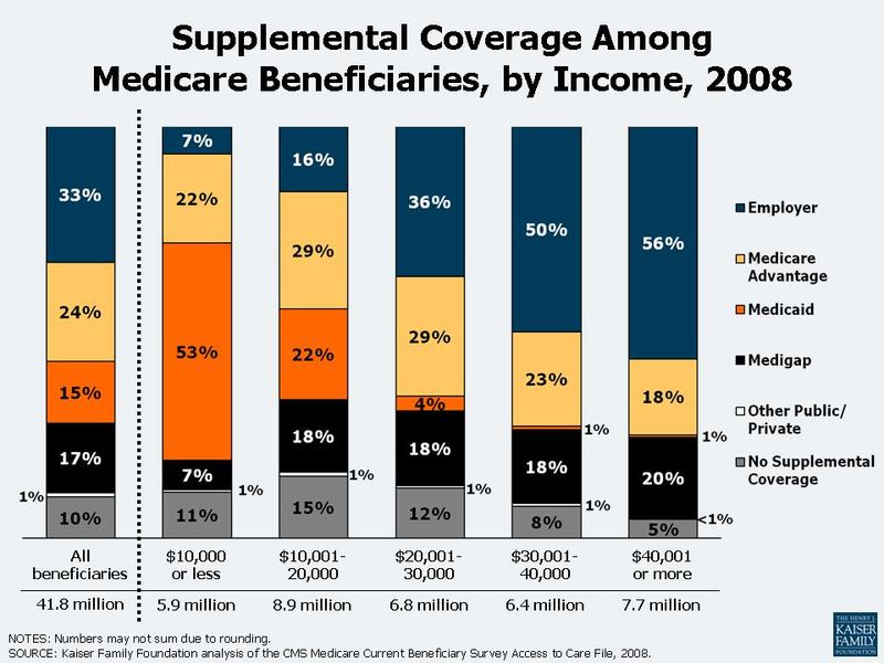 Supplemental_Coverage_Among_Medicare_Beneficiaries_by_Income_20081