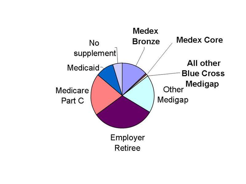 Medicareinmass