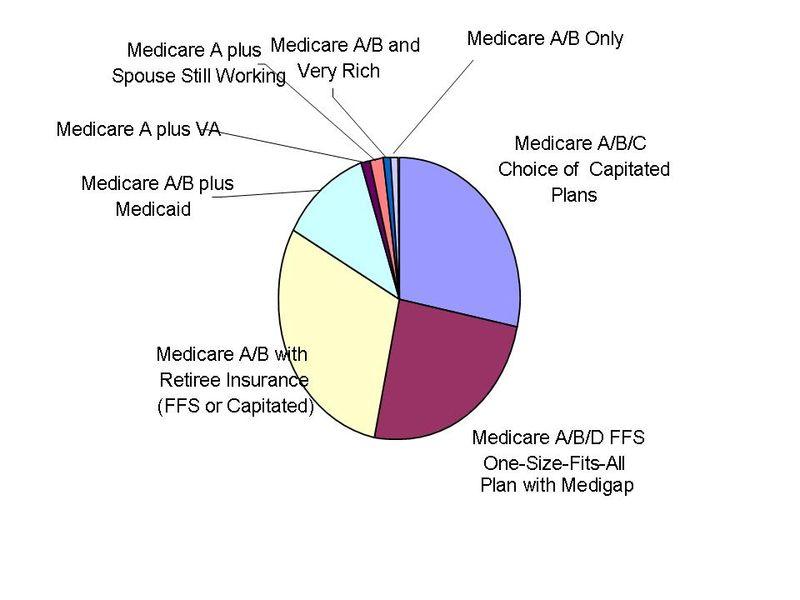 Medicaresplits