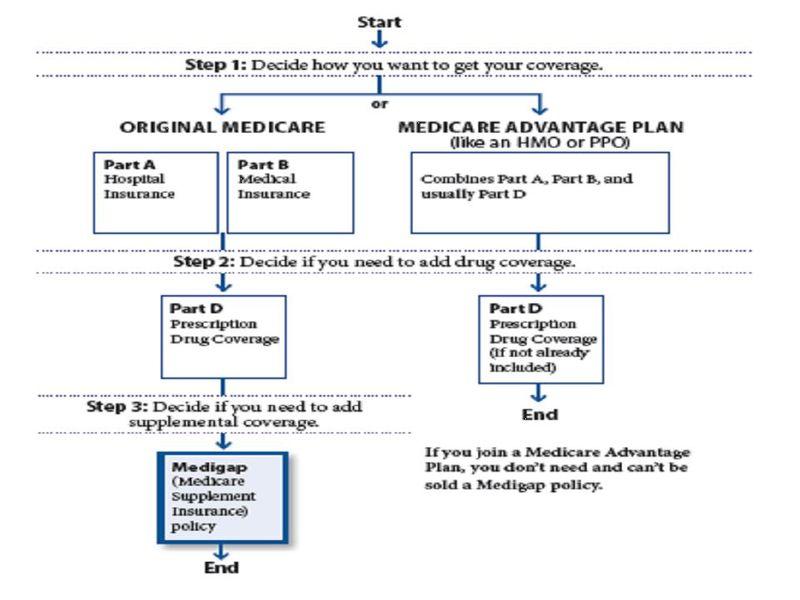 Medicareflow