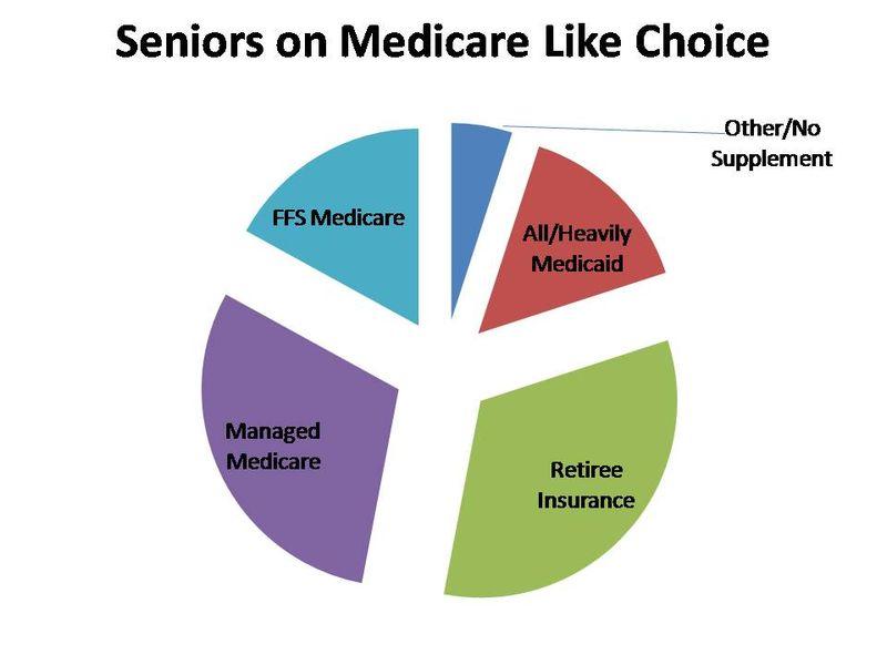 Medicarechoice