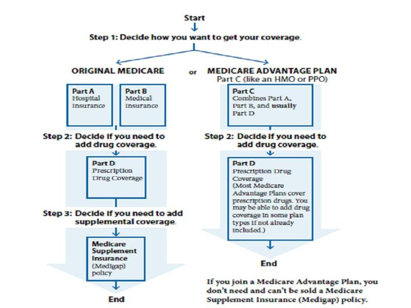 Medidcareflow