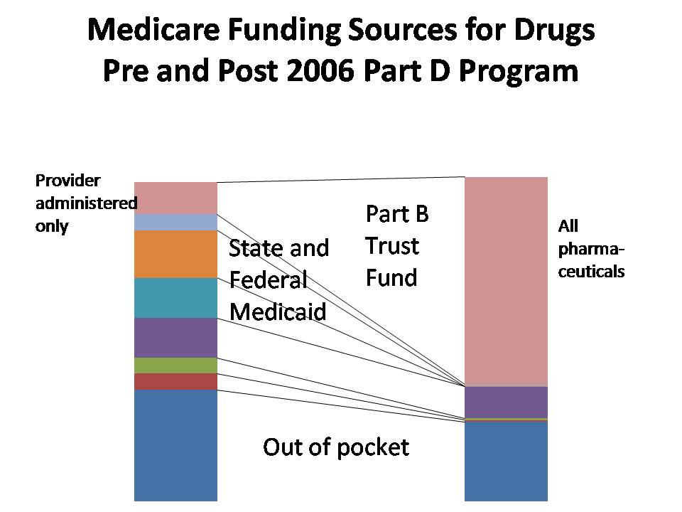 What was the 2014 surtax amount for Medicare?
